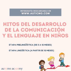 hitos del desarrollo verbal, desarrollo verbal, desarrollo verbal autismo, desarrollo del lenguaje en niños, retraso del lenguaje