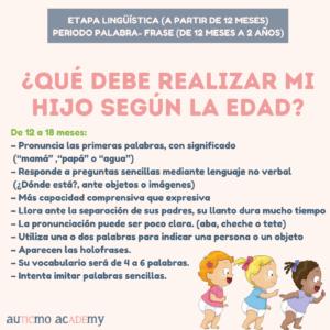 desarrollo verbal, hitos del desarrollo, etapas del desarrollo del lenguaje, etapa lingüística lenguaje, retraso del lenguaje